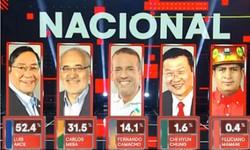 BOLÍVIA - Pesquisa de Boca De Urna dá vitória a LUIS ARCE com 52,1% dos votos